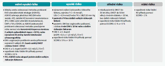 Schéma 1   Kategorie KV-rizika. Upraveno podle [1]