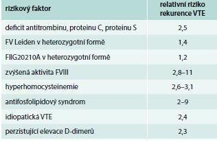 Relativní riziko rekurence žilního tromboembolizmu po první atace VTE. Upraveno podle [16–18]