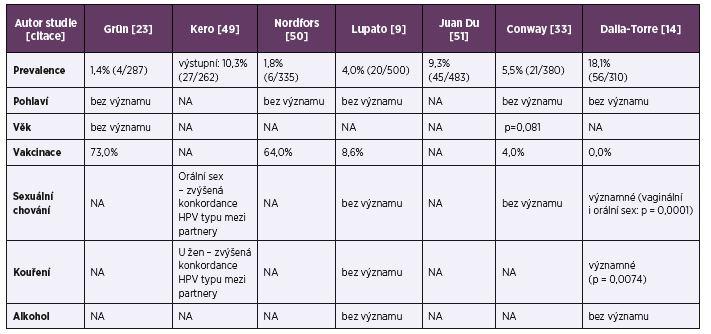 Incidence infekcí vyvolaných zástupci komplexu <i>M. tuberculosis</i> (MTBC) v ČR v letech 2001–2016 Table 1. Incidence of infections caused by representatives of the <i>M. tuberculosis complex</i> (MTBC) in the Czech Republic in 2001–2016