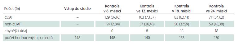 Počet a podíl pacientů s cDAF v podskupině pacientů s polysymptomatickým klinicky izolovaným syndromem v jednotlivých kontrolách.