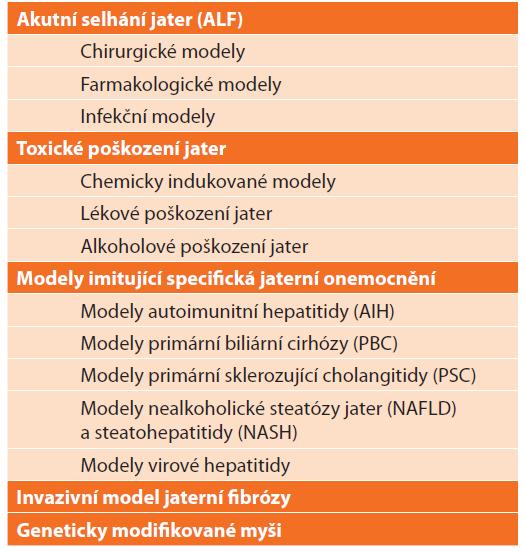 Přehled zvířecích modelů jaterních onemocnění<br> Tab. 2: List of animal models of liver diseases