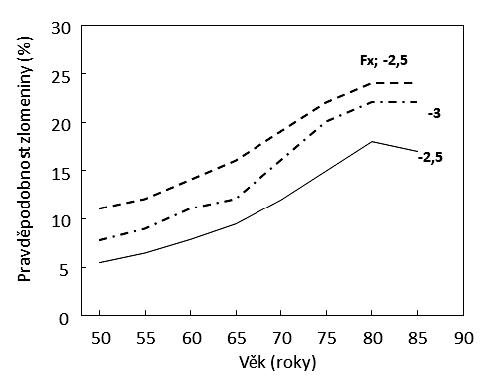 Závislost pravděpodobnosti nízkotraumatických zlomenin na věku u žen s hodnotami BMD v krčku femuru -2,5 a -3 T skóre a u žen s prevalentní zlomeninou a BMD -2,5 T skóre. K odhadu pravděpodobnosti zlomenin užit FRAX (http://www.shef. ac.uk/FRAX/tool.jsp?country=39).