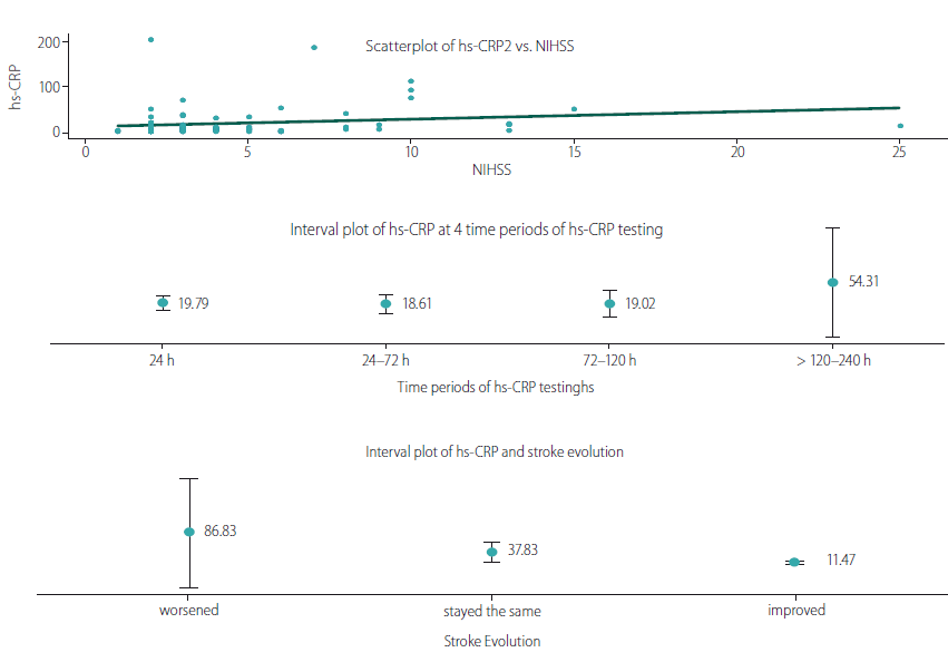 Hs-CRP relationship with NIHSS, time of hs-CRP testing, and stroke evolution.