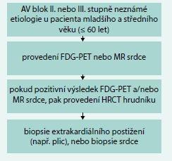 Schéma. Diagnostický screening sarkoidózy srdce při AV blok II. a III. stupně. Upraveno dle [18,19]