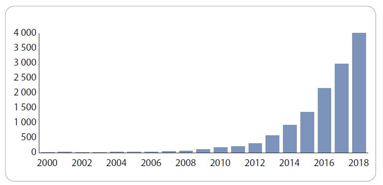 Nárůst publikační aktivity zabývající se dlouhými nekódujícími RNA od roku 2000 do roku 2018, dle Web of Science (hledaný výraz: lncRNA OR long noncoding RNA).
