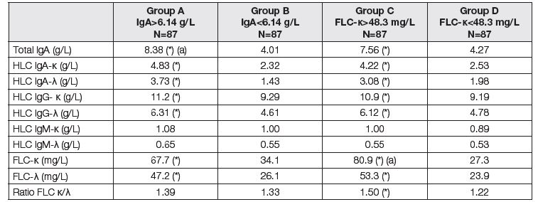 Medians of immunoglobulin compounds before LTx. Comparison of two subgroups with respect to different criteria.