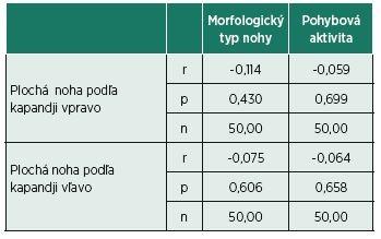 Zhodnotenie korelačného vzťahu priemerných hodnôt výskytu plochej nohy, morfologického typu nohy a pohybovej aktivity hodnotené Pearsonovou koreláciou.