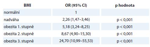 Stratifikace šance na onemocnění endometriálním adenokarcinomem v závislosti na kategorii BMI.