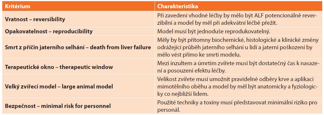 Kritéria pro ideální zvířecí model akutního selhání jater (ALF) – převzato a upraveno dle Terblanche a Hickman [13]<br> Tab. 3: Criteria for an ideal animal model of acute liver failure (ALF) postulated by Terblanche and Hickman [13]