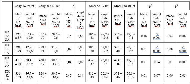 Vliv věku: souhrn hodnocených parametrů CHEPs na horních a dolních končetinách u odlišných věkových skupin v souboru zdravých dobrovolníků. Hodnoty jsou vyjádřeny jako průměr ± SD.