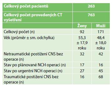 Charakteristika souboru pacientů<br> Tab. 1: Patient characteristics