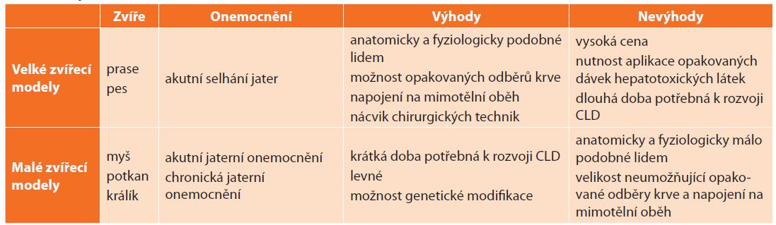 Srovnání zvířecích modelů jaterních onemocnění<br> Tab. 1: Comparison of animal models of liver diseases