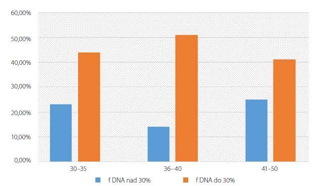 Percentuálny podiel DNA fragmentácie (fDNA) vzhľadom k veku<br> Fig. 4. Age influence on the DNA fragmentation in %