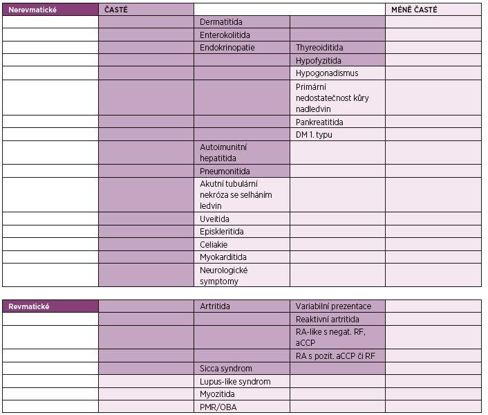 Nežádoucí účinky léčby inhibitory kontrolních imunitních bodů (2, 9).