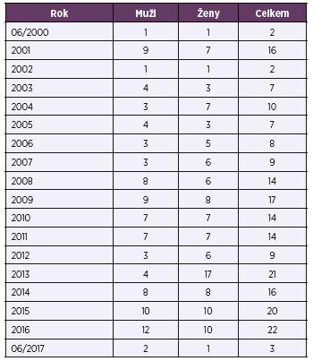 Počet úmrtí v souvislosti s Creutzfeldtovou-Jakobovou nemocí v ČR, 06/2000–06/2017<br> Table 1. Deaths due to Creutzfeldt-Jakob disease in the CR, June/2000–June/2017