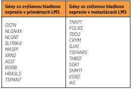 Gény s odlišnou hladinou expresie v primárnych a metastázujúcich LMS