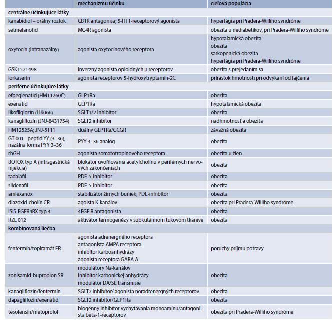Potenciálne antiobezitiká v 2. fáze klinického skúšania. Upravené podľa [16]