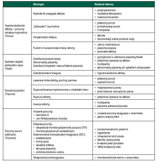 Peripartální krvácení (PPH) – rizikové faktory