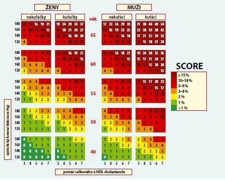 Desetileté riziko KVO v české populaci (tabulka založená na poměru celkového a HDL-cholesterolu)