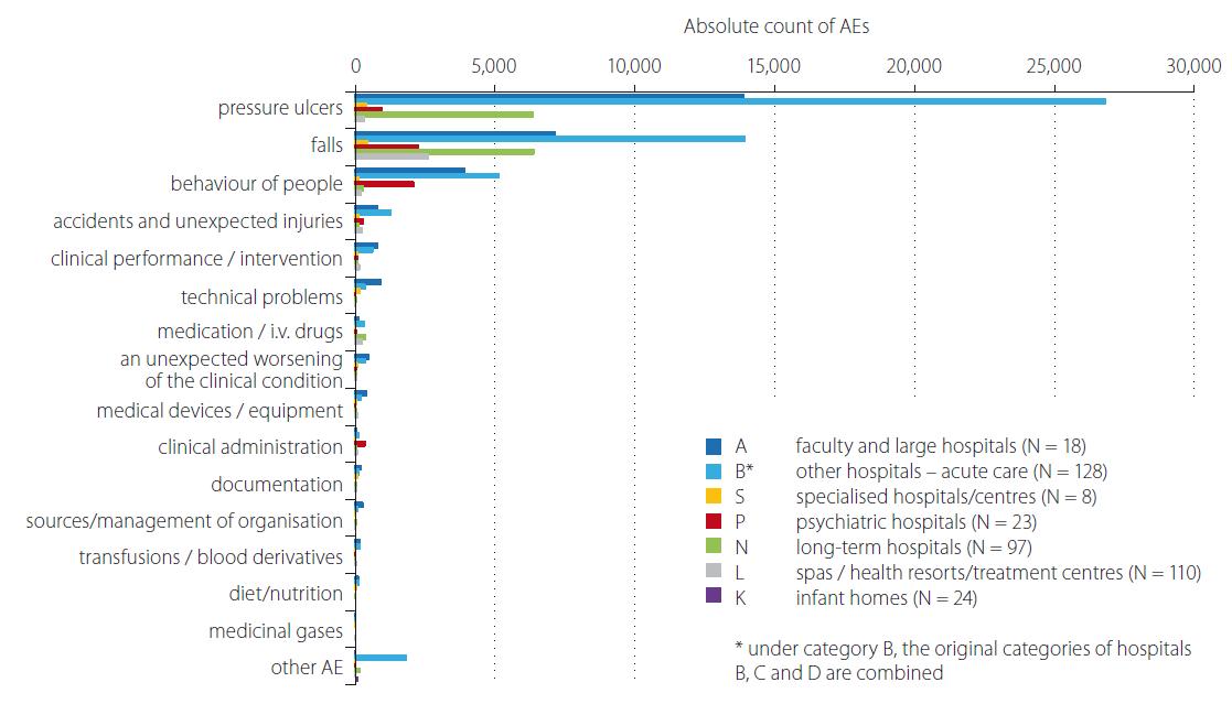 Comparison of occurrence No. of reported AEs by category of inpatient facilities/hospitals for the 2018. AE – adverse event<br> Obr. 1. Srovnání absolutního počtu hlášení nežádoucích událostí dle kategorií zdravotnických zařízení/nemocnic v roce 2018. AE – nežádoucí událost