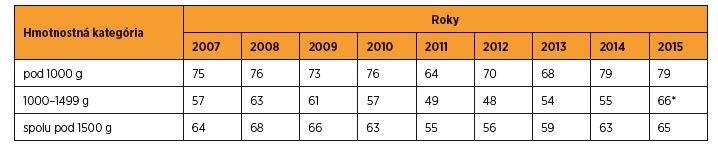 Transport novorodencov s hmotnosťou do 1500 g in utero (%) do perinatologických centier v SR v rokoch 2007–2015 [zdroj SGPS]