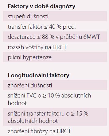 Negativní prognostické faktory u pacientů s IPF.