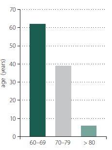 Patients divided according to age.<br> Obr. 1. Rozdelenie pacientov podľa veku.