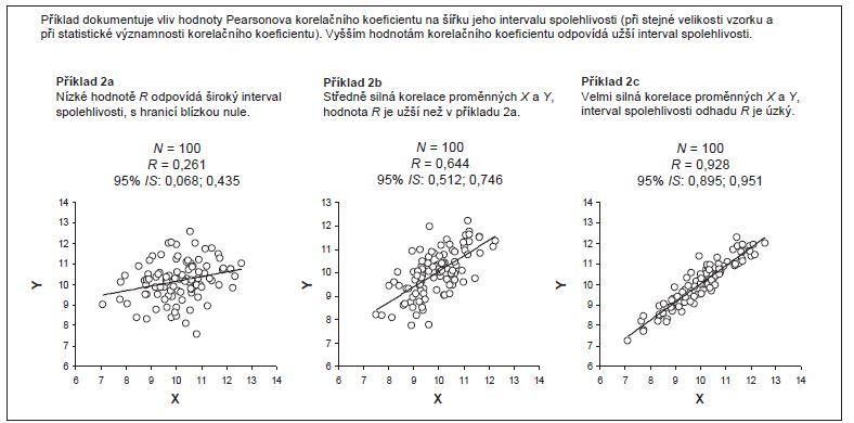 Příklad 2. Interval spolehlivosti při různých hodnotách Pearsonova korelačního koefi cientu.