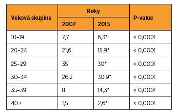 Podiel rodičiek na celkovej pôrodnosti v SR v rokoch 2007 a 2015 (%)
