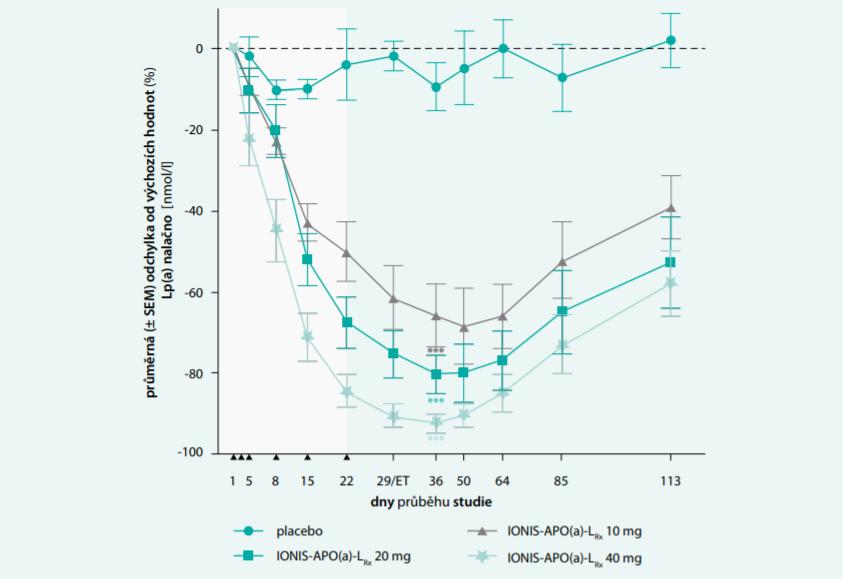 Vliv léčby antisense oligonukleotidem, konjugovaným s komplexem GalNAc3  [IONIS-APO(a)-LRx] na snížení Lp(a). Upraveno podle [31]