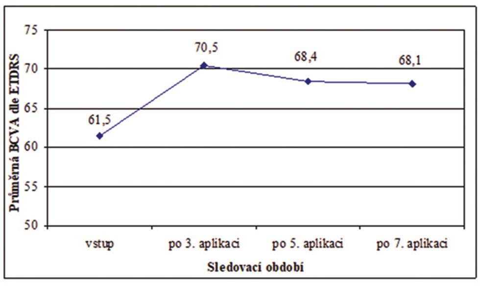 Průměrná BCVA jednotlivých kontrol