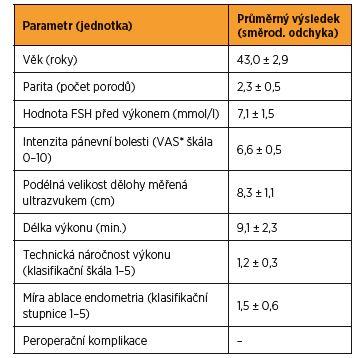 Charakteristiky souboru pacientek a operačního výkonu radiofrekvenční ablace endometria