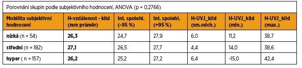 Porovnání skupin podle subjektivního hodnocení – poloha UVJ v klidu, H-vzdálenost