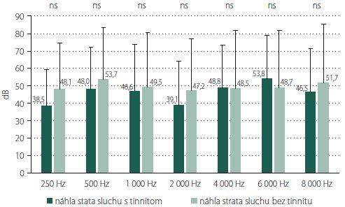 Porovnanie rozdielov v poškodení sluchu u jedincov bez/s tinnitom liečených v rámci primárnej terapie. Číselné hodnoty udávajú aritmetické priemery, chybová úsečka znázorňuje veľkosť smerodajnej odchýlky, p hodnota testovacieho kritéria dvojvýberového t-testu je udaná nad jednotlivými dvojicami stĺpcov. ns – štatistické rozdiely sú nesignifikantné; p > 0,05.<br> Fig. 1. Comparing the differences in hearing impairment in patients without/with tinnitus treated in primary therapy. The numerical values indicate the arithmetic mean and the error line represents the size of the standard deviation; p value of the test criterion of the two-choice t-test is given above the individual pairs of columns. ns – statistical differences are not significant; p > 0.05.