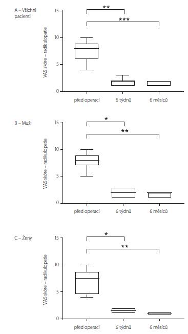 VAS skoŕe charakteru radikulopatií u souboru jako celku (A), u mužů (B) a u žen (C). Data jsou vyjádřena jako medián, 25/75 percentil a min/max. * p < 0,05; ** p < 0,01; *** p < 0,001 VAS – Visual Analogue Scale<br> Fig. 4. VAS score for radiculopathy in all the patients (A), in males (B) and in females (C). Data are expressed as median, 25/75 percentile and min/max values. * p < 0.05; ** p < 0.01; *** p < 0.001 VAS – Visual Analogue Scale