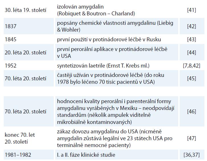 Stručný přehled historie amygdalinu.