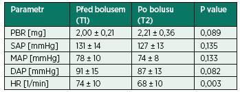 PBR a oběhové parametry před podáním bolusu 500 ml FR1/1 a po něm