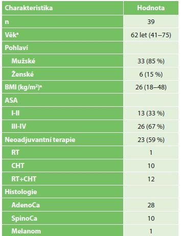 Charakteristika pacientů indikovaných k resekci jícnu po předchozím chirurgickém IC<br> Tab. 4: Characteristics of patients indicated for esophageal resection after surgical IC