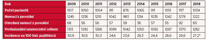Profesionální onemocnění hlášená v České republice v letech 2009–2018
