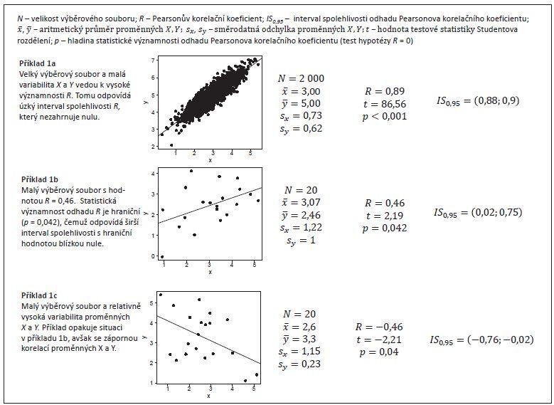 Příklad 1. Korelační analýza v příkladech dokumentujících širokou škálu typů vstupních dat.