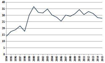 Relativní počty živě narozených dětí s vrozenou vadou v ČR (1994–2015) ze skupiny Q80–Q89 Jiné vrozené vady
