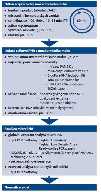 Schéma 2. Schéma shrnující nejčastější metodické postupy při analýze mikroRNA v mozkomíšním moku. Upraveno dle Kopková et al, 2018 [4].