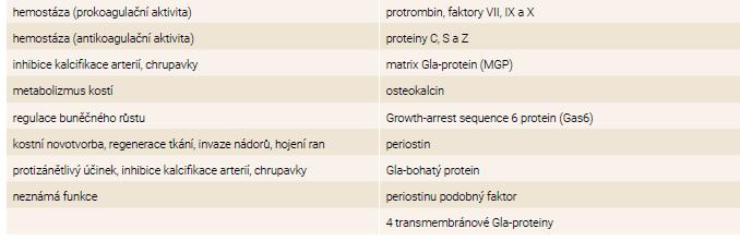 Tab   Klasifikace Gla-proteinů podle funkce