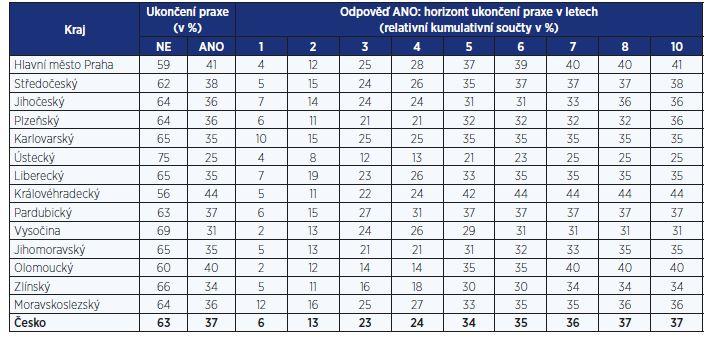 Rozložení respondentů podle úvah ohledně ukončení praxe PLDD v jednotlivých krajích ČR