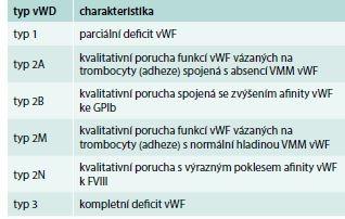 Klasifikace vWD