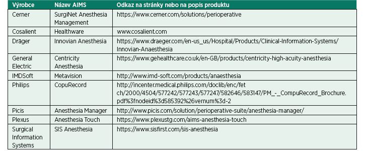Aktuální seznam globálních dodavatelů AIMS