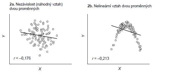 Příklad 2. Příklady korelační analýzy vedoucí k nízké hodnotě Pearsonova korelačního koefi cientu.
