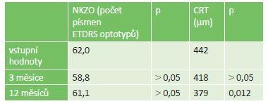 Hodnoty NKZO a CRT v celém souboru léčeném mikropulzním laserem