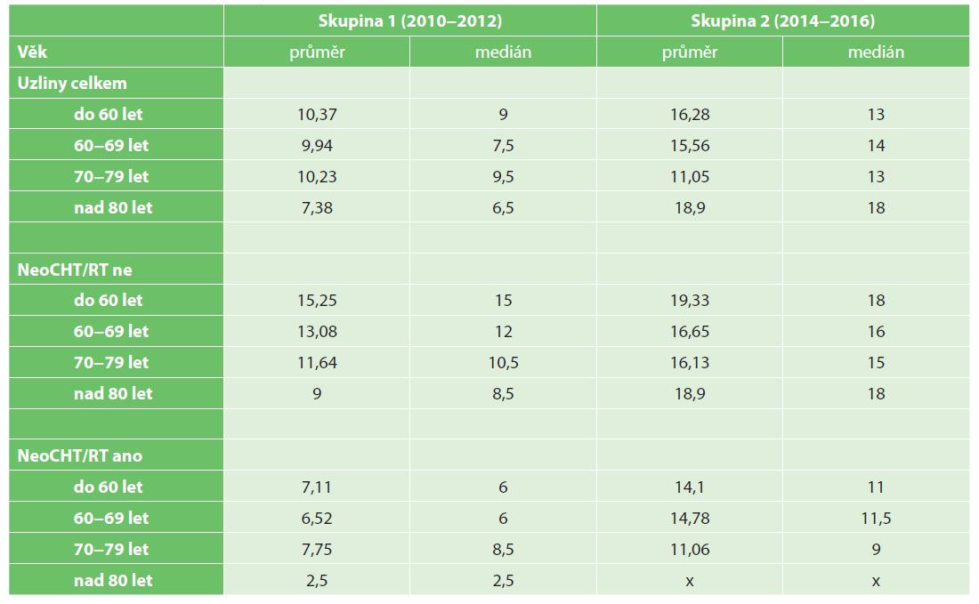 Výtěžnost lymfatických uzlin v jednotlivých věkových kategoriích<br> Tab. 7. Number of investigated lymph nodes in relationship to age