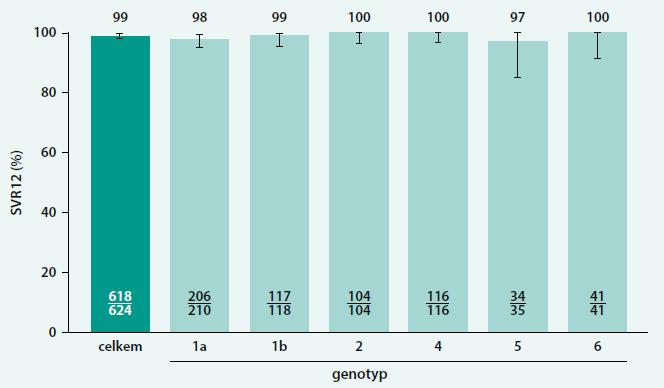 Výsledky studie ASTRAL-1: celková SVR a SVR podle genotypu HCV